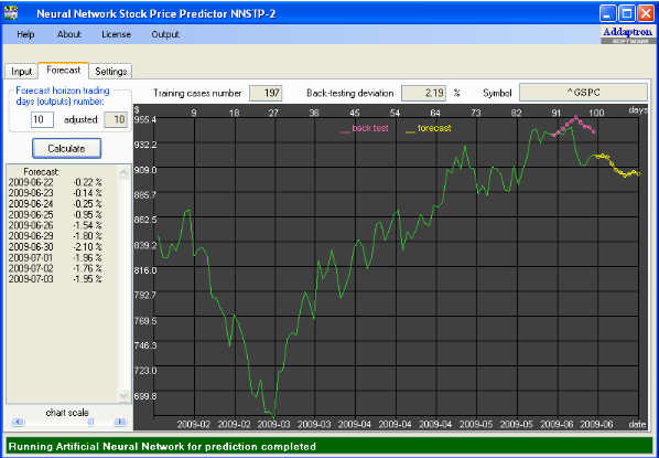 S&P-500 Forecast for June 22 - July 3, 2009