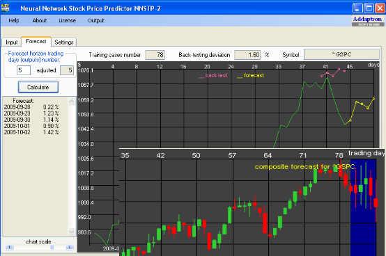 S&P-500 Forecast for September 28 - October 2, 2009