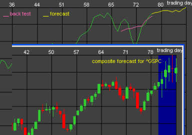 S&P-500 Forecast for October 12 - 16, 2009