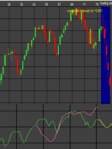 S&P-500 Forecast for November 9-13, 2009