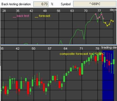 S&P-500 forecast for January 18-22, 2010