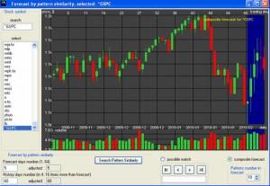 S&P-500 Forecast for February 8-12, 2010