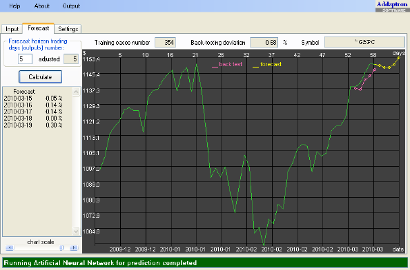 S&P-500 Forecast for March 15-19, 2010