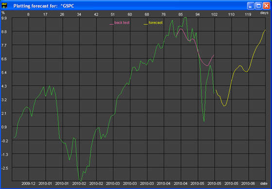 S&P-500 Forecast for May 17 – June 2, 2010