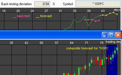 S&P-500 Forecast for the Last Week of October 2010
