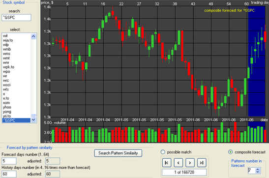 Using Chart Patterns To Predict Trend
