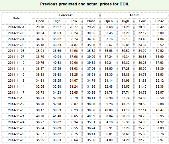 The table of predicted and actual prices