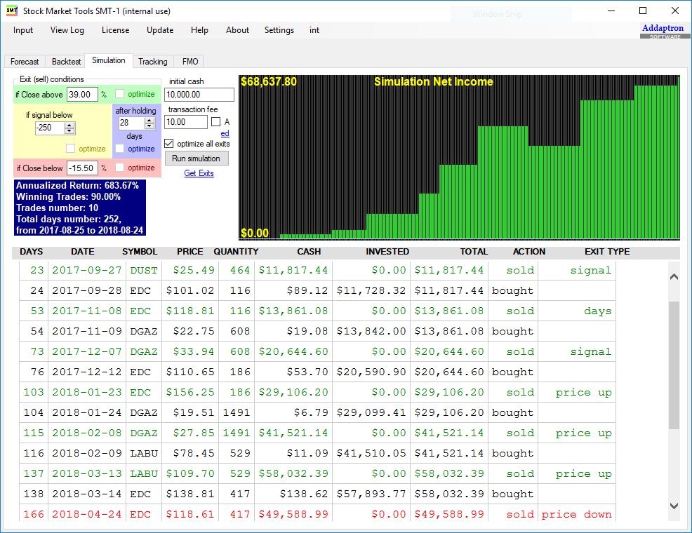 Simulation using backtest data