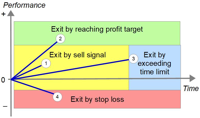 4-Way Exit Method